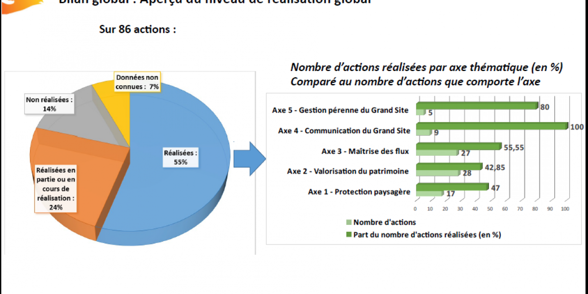 Le bilan de la mise en œuvre du plan d'actions 2007-20016 / SMCGS